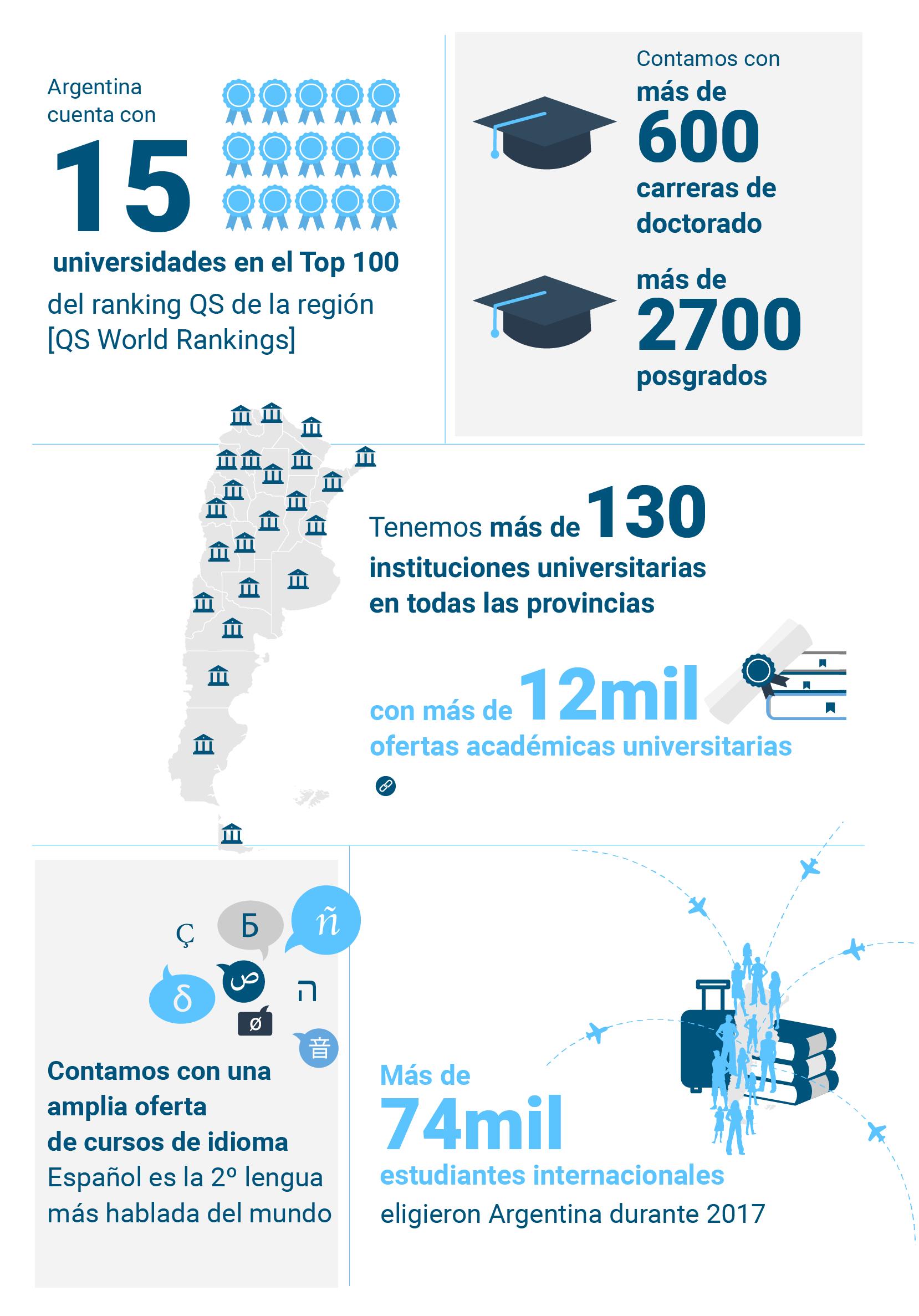 5-razones-estudiar-Argentina-ES